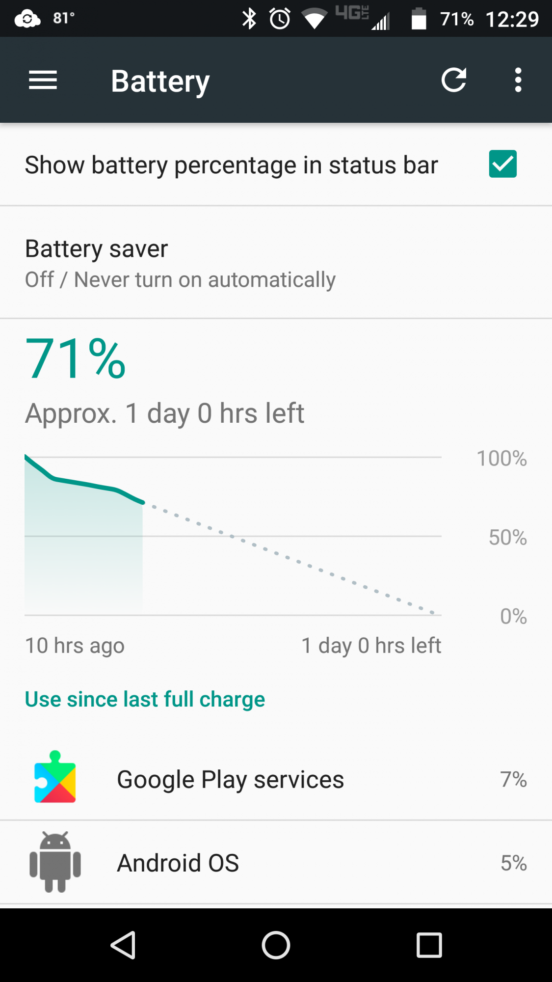 Battery Issues - Motorola Droid Turbo 2 | Android Forums